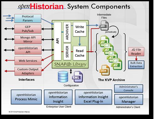 openHistorian Overview